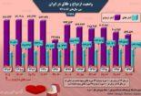 وضعیت یکدهه اخیر ازدواج و طلاق در ایران + اینفوگرافی
